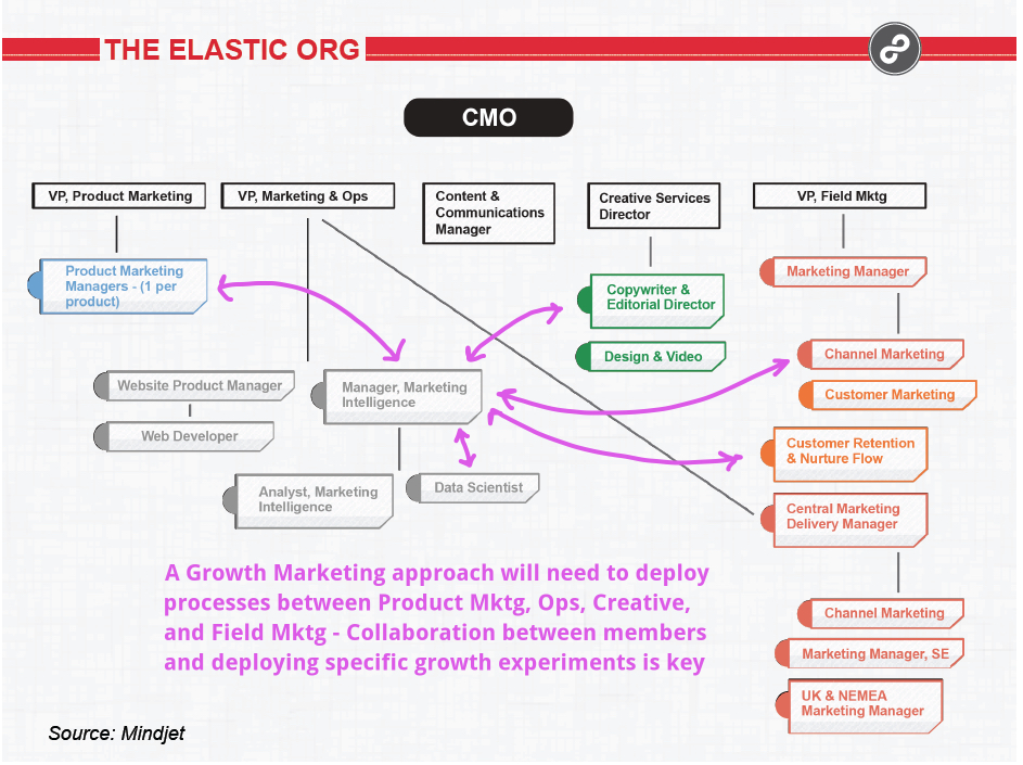 "Growth Marketing Team, Example #1 - ""The Elastic Org"""