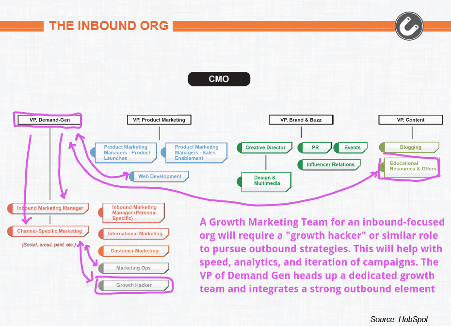 "Growth Marketing Team, Example #2 - ""The Inbound Org"""