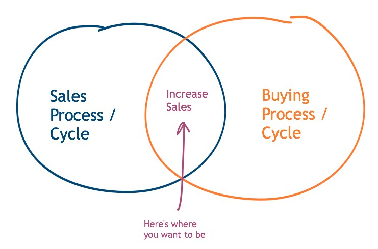 Align your B2B sales cycle with their buying cycle