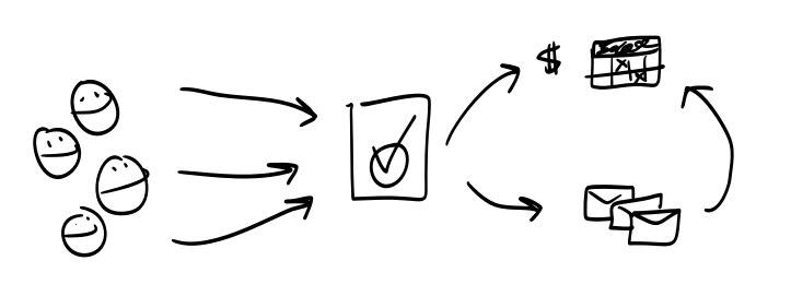 A basic marketing funnel