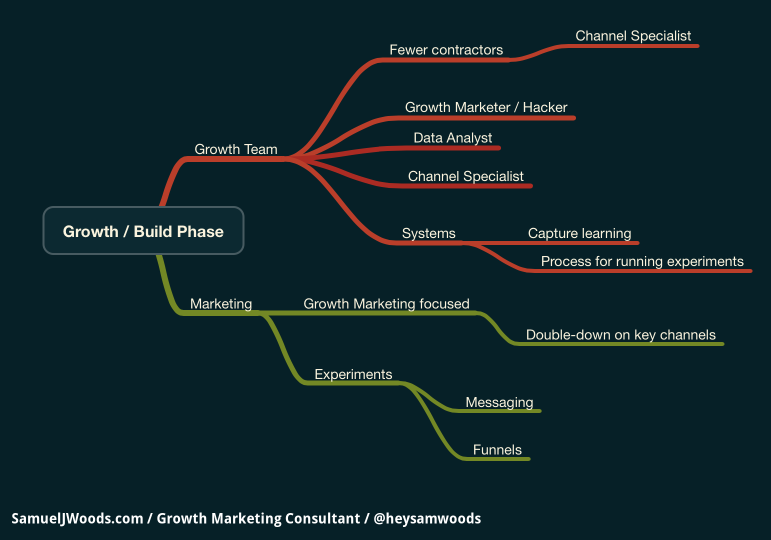 Growth, Build Phase Growth Marketing and Team
