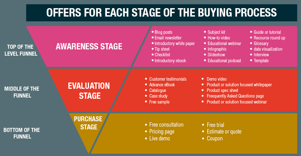 Growth funnel offers for each stage of the Buying Process