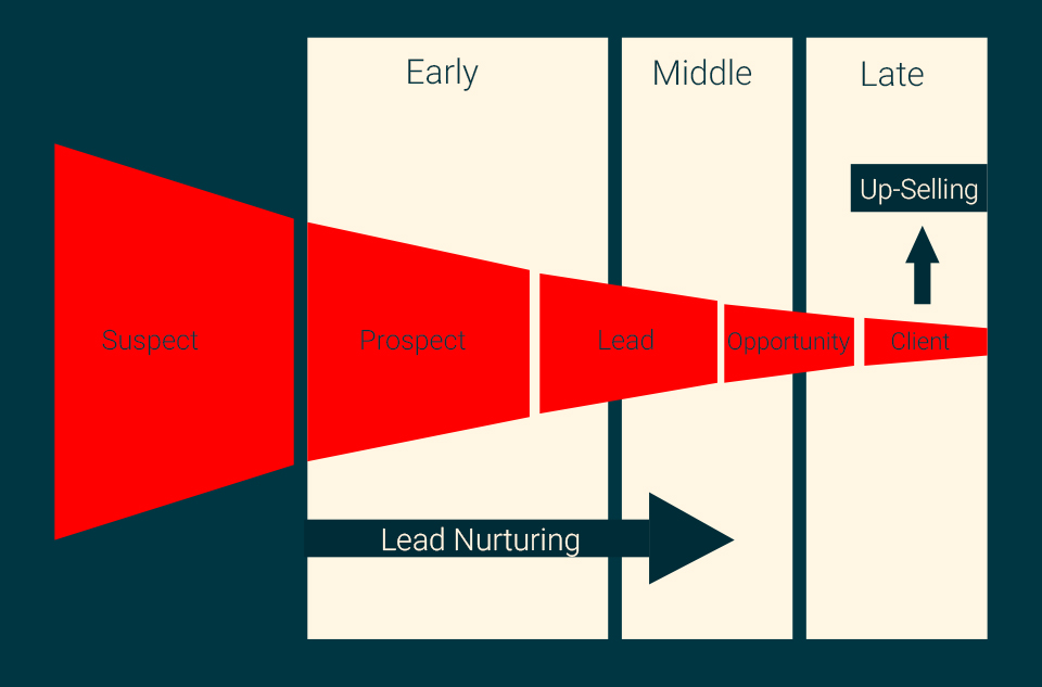 Pay attention to the lead nurture stage in your growth funnel