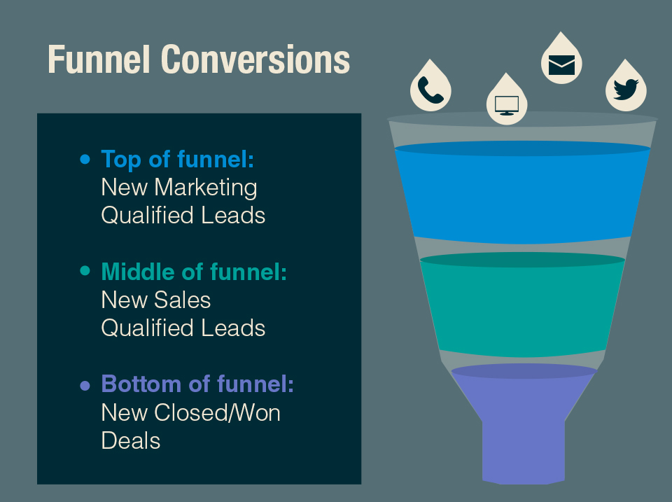 Growth funnel basics, with Top, Middle and Bottom phases