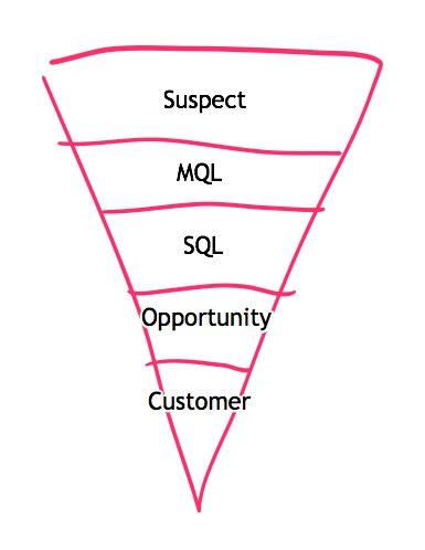 Your standard B2B sales process