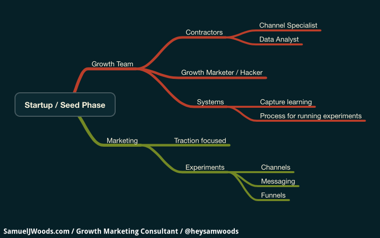 Startup, Seed Phase Growth Marketing and Team